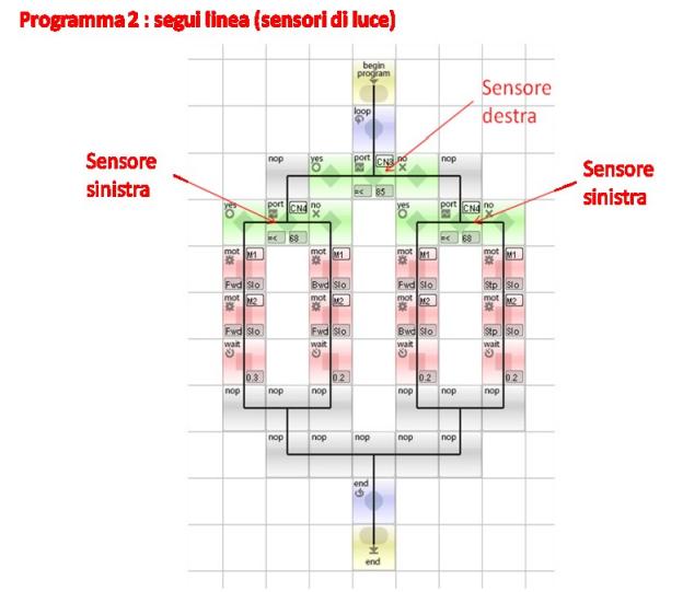 Programma seguilinea (sensori di luce)